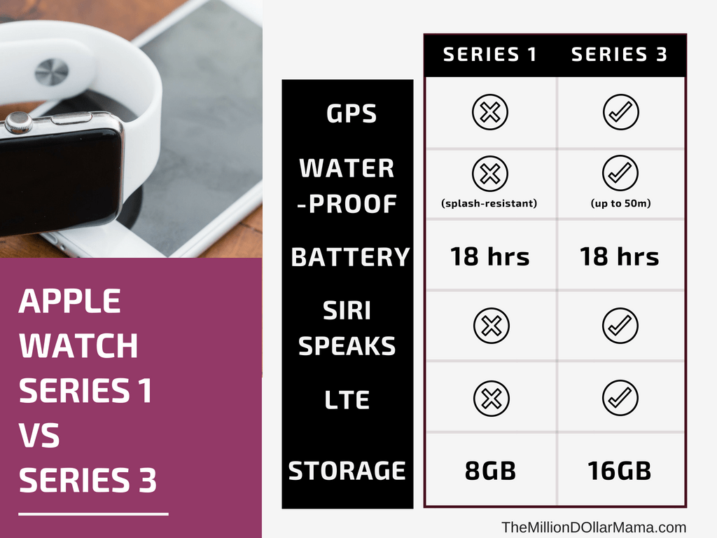 Apple Watch Series 1 vs Series 3